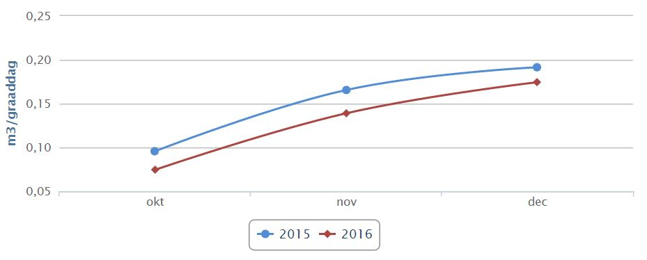 Per gewogen graaddag is er in 2016 10,8 % minder gas gebruikt